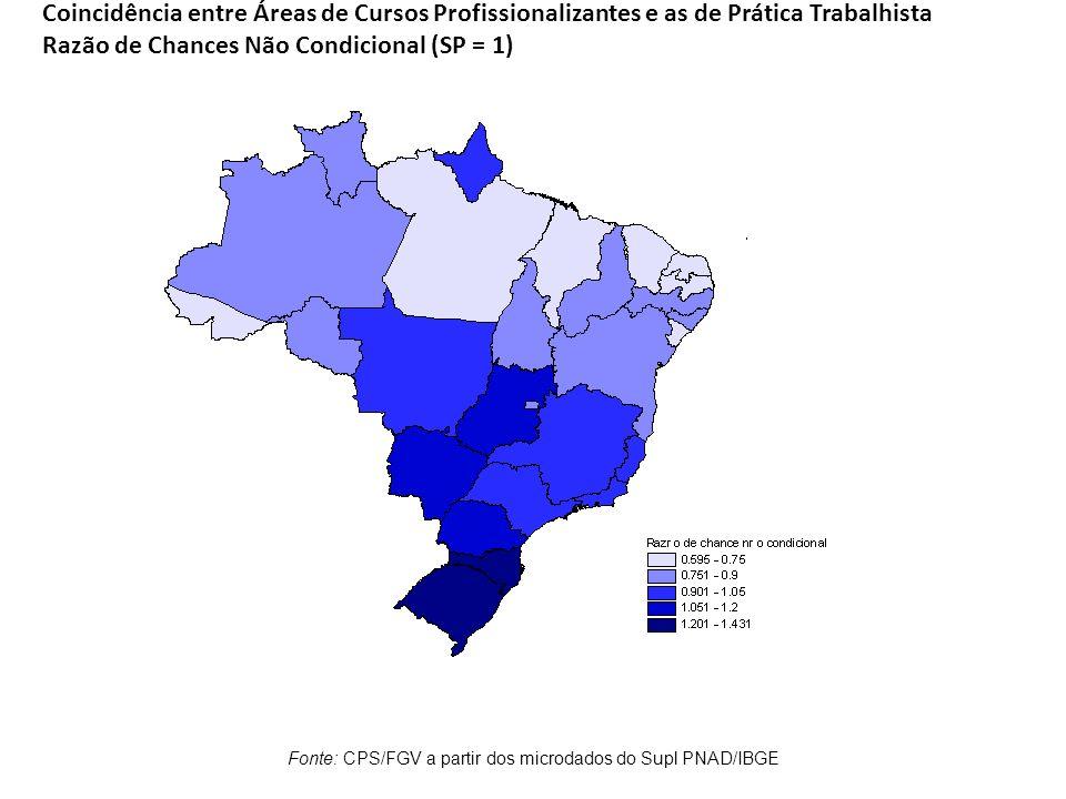 Coincidência entre Áreas de Cursos Profissionalizantes e as de Prática Trabalhista Razão de Chances Não Condicional (SP = 1) Fonte: CPS/FGV a partir d