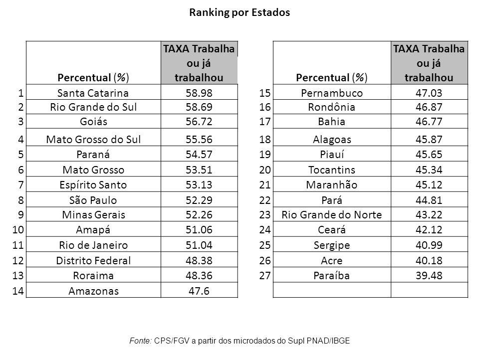 Percentual (%) TAXA Trabalha ou já trabalhouPercentual (%) TAXA Trabalha ou já trabalhou 1Santa Catarina58.9815Pernambuco47.03 2Rio Grande do Sul58.69