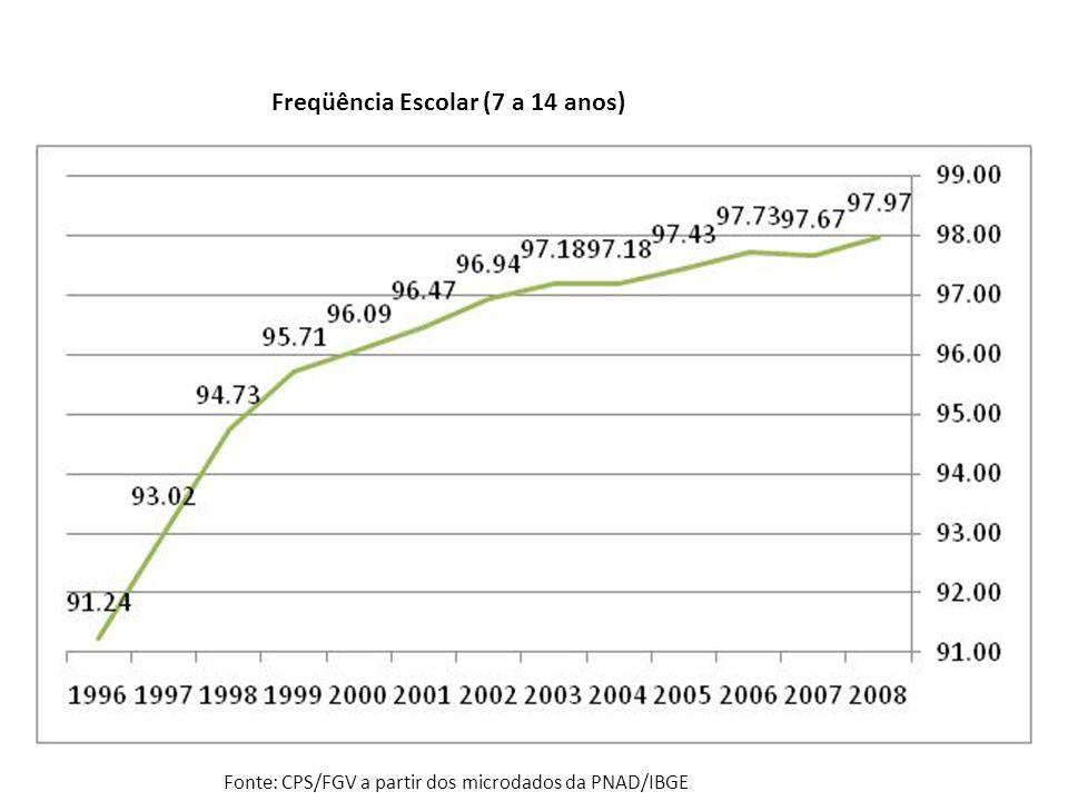 Freqüência Escolar (7 a 14 anos) Fonte: CPS/FGV a partir dos microdados da PNAD/IBGE