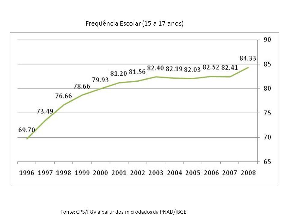 Freqüência Escolar (15 a 17 anos) Fonte: CPS/FGV a partir dos microdados da PNAD/IBGE