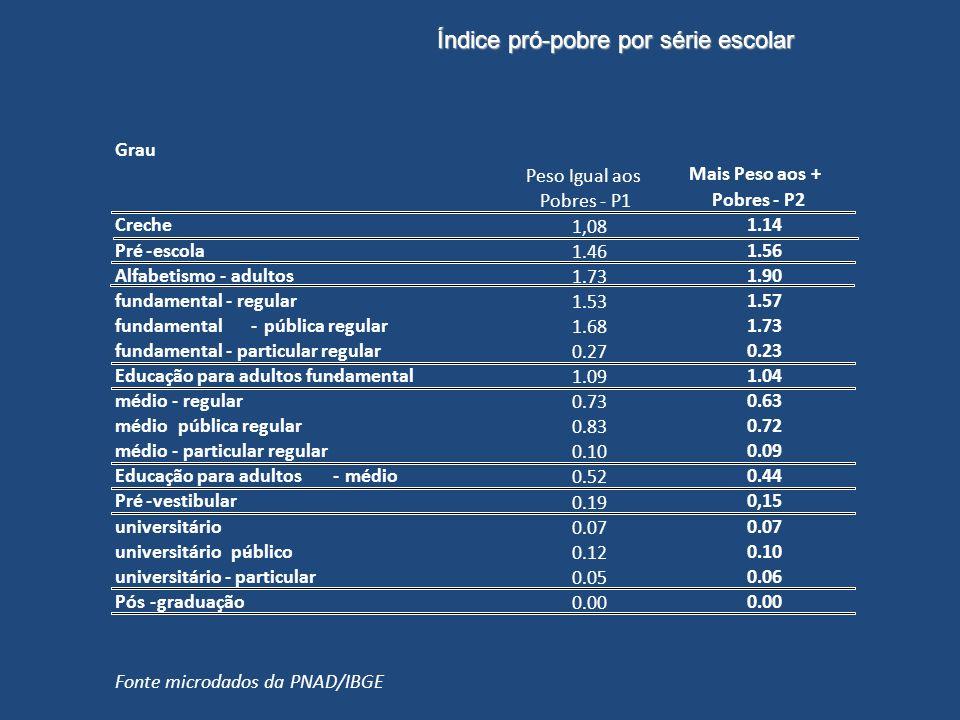 Grau Peso Igual aos Pobres - P1 Mais Peso aos + Pobres - P2 Creche 1,08 1.14 Pré-escola 1.46 1.56 Alfabetismo - adultos 1.73 1.90 fundamental - regula