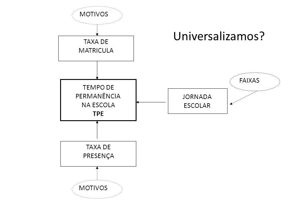 TEMPO DE PERMANÊNCIA NA ESCOLA TPE TAXA DE MATRICULA TAXA DE PRESENÇA JORNADA ESCOLAR MOTIVOS FAIXAS Universalizamos?