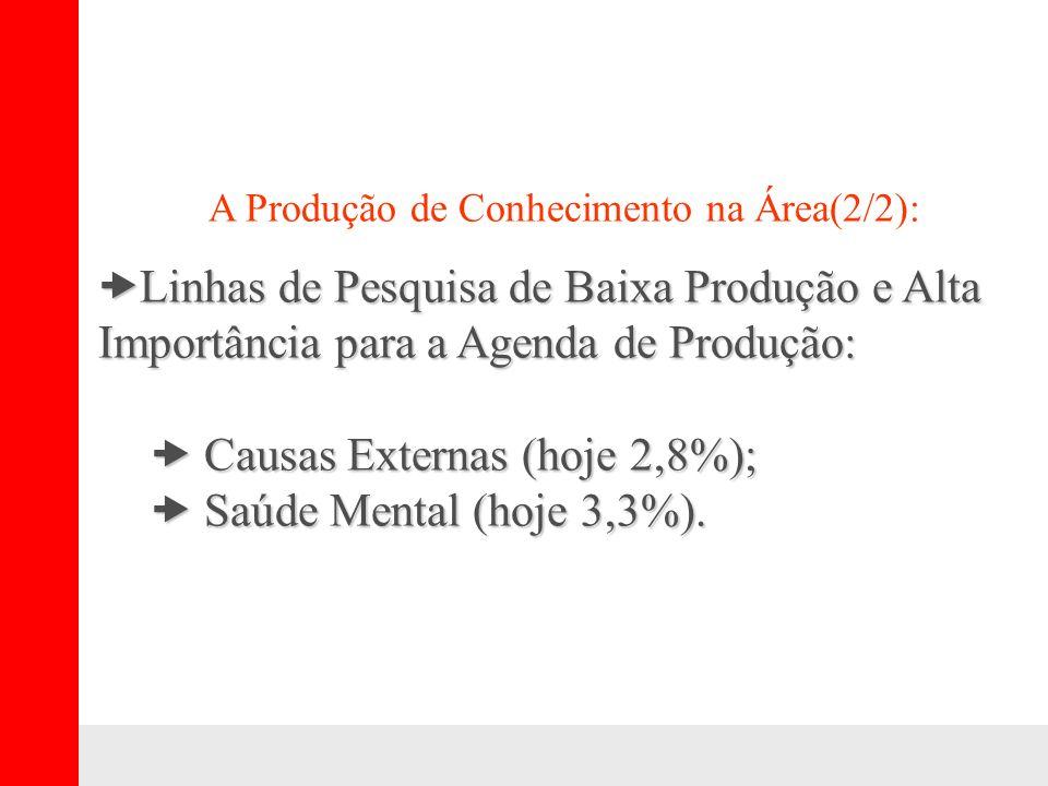 A Produção de Conhecimento na Área(2/2): –Linhas de Pesquisa de Baixa Produção e Alta Importância para a Agenda de Produção: – Causas Externas (hoje 2,8%); – Saúde Mental (hoje 3,3%).