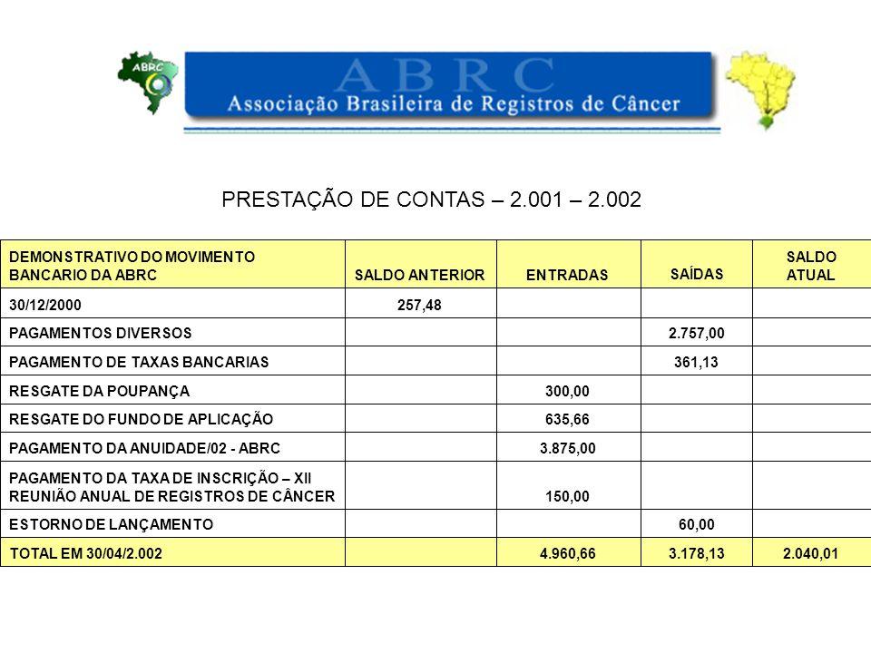 PRESTAÇÃO DE CONTAS – 2.001 – 2.002 2.040,01 3.178,13 4.960,66 TOTAL EM 30/04/2.002 60,00 ESTORNO DE LANÇAMENTO 150,00 PAGAMENTO DA TAXA DE INSCRIÇÃO – XII REUNIÃO ANUAL DE REGISTROS DE CÂNCER 3.875,00 PAGAMENTO DA ANUIDADE/02 - ABRC 635,66 RESGATE DO FUNDO DE APLICAÇÃO 300,00 RESGATE DA POUPANÇA 361,13 PAGAMENTO DE TAXAS BANCARIAS 2.757,00 PAGAMENTOS DIVERSOS 257,4830/12/2000 SALDO ATUAL SAÍDAS ENTRADASSALDO ANTERIOR DEMONSTRATIVO DO MOVIMENTO BANCARIO DA ABRC