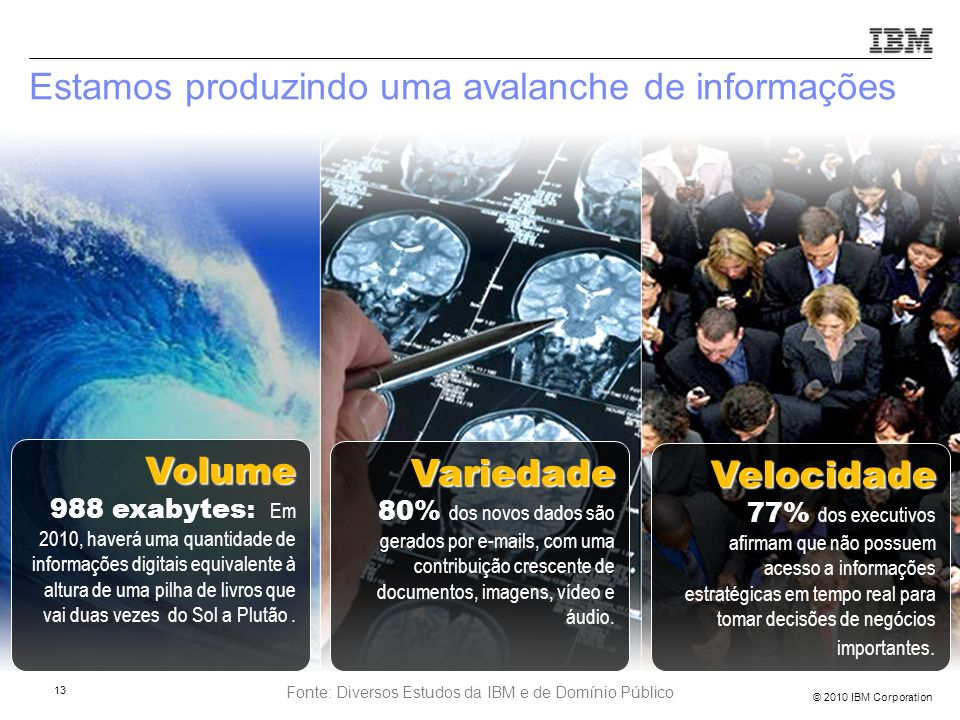 © 2010 IBM Corporation Volume Volume 988 exabytes : Em 2010, haverá uma quantidade de informações digitais equivalente à altura de uma pilha de livros