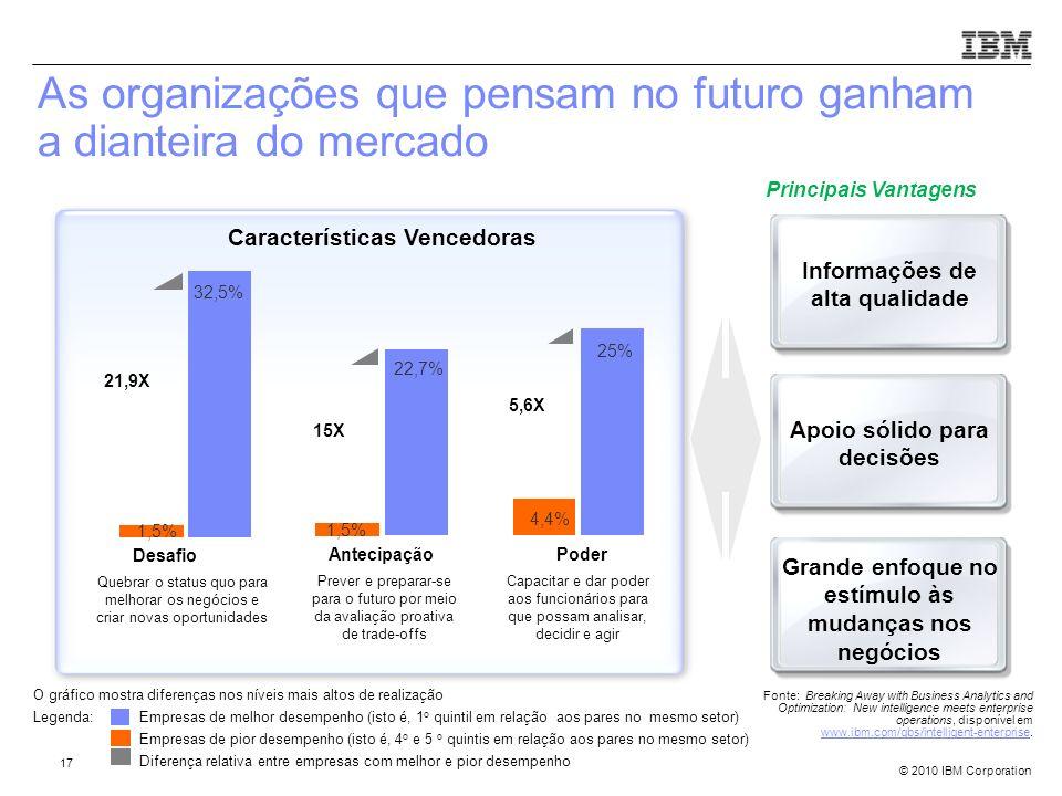 © 2010 IBM Corporation As organizações que pensam no futuro ganham a dianteira do mercado Desafio Quebrar o status quo para melhorar os negócios e cri