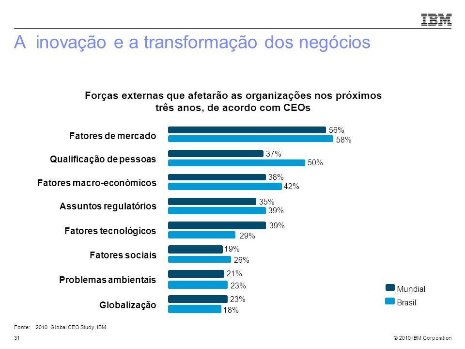 © 2010 IBM Corporation A inovação e a transformação dos negócios 31 Forças externas que afetarão as organizações nos próximos três anos, de acordo com
