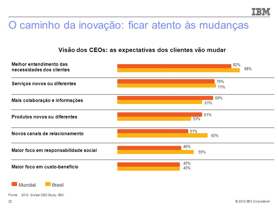 © 2010 IBM Corporation32 82% Melhor entendimento das necessidades dos clientes 70% Serviços novos ou diferentes 69% Mais colaboração e informações 61%