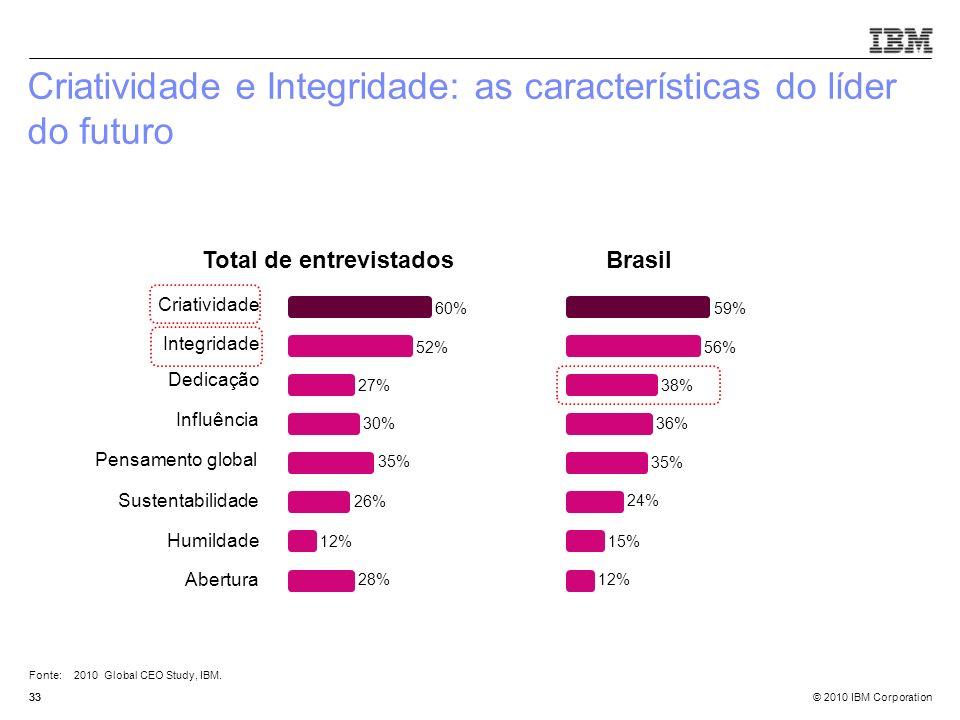 © 2010 IBM Corporation33 Criatividade e Integridade: as características do líder do futuro 60% 52% 27% Criatividade Integridade Dedicação Total de ent