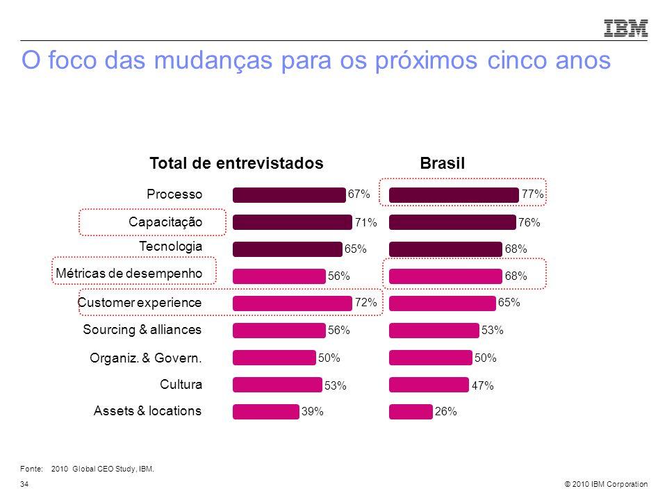 © 2010 IBM Corporation34 O foco das mudanças para os próximos cinco anos Processo Capacitação Tecnologia Brasil 76% 77% Métricas de desempenho Custome