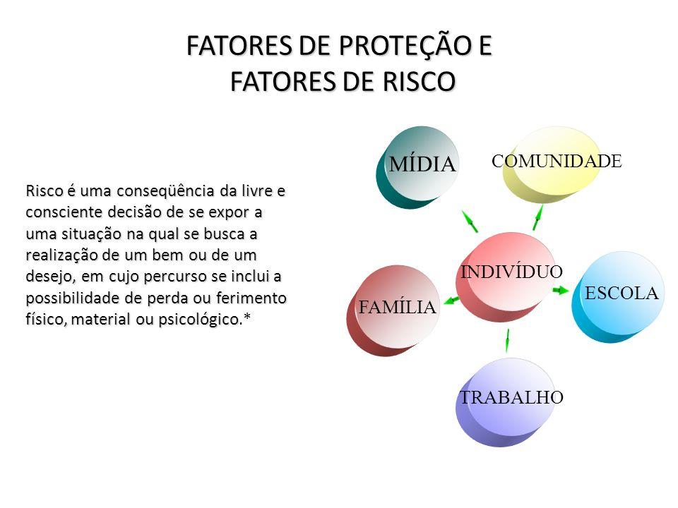 FATORES DE PROTEÇÃO E FATORES DE RISCO COMUNIDADE INDIVÍDUO ESCOLA FAMÍLIA TRABALHO MÍDIA Risco é uma conseqüência da livre e consciente decisão de se