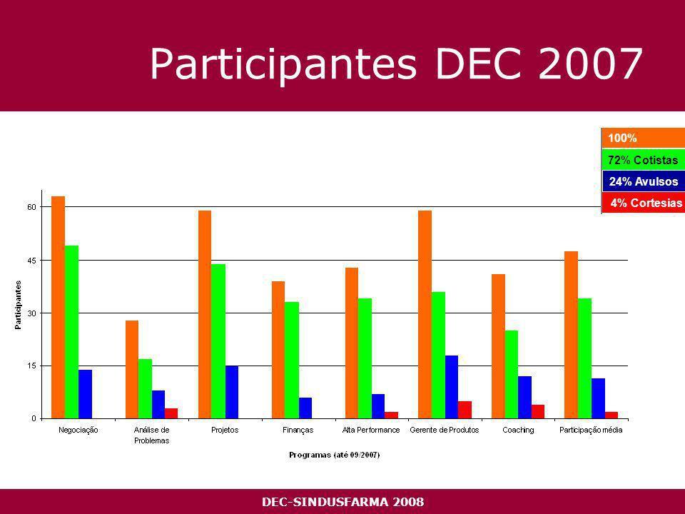 DEC-SINDUSFARMA 2008 Participantes DEC 2007 100% 4% Cortesias 72% Cotistas 24% Avulsos