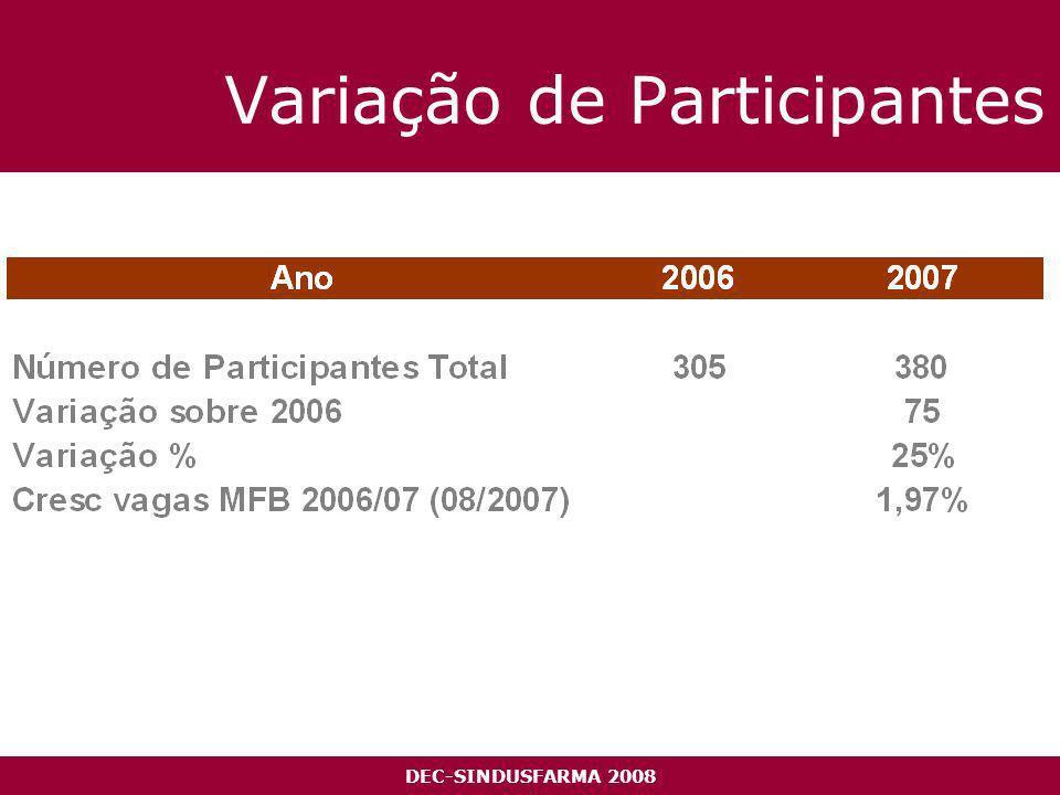 DEC-SINDUSFARMA 2008 Variação de Participantes