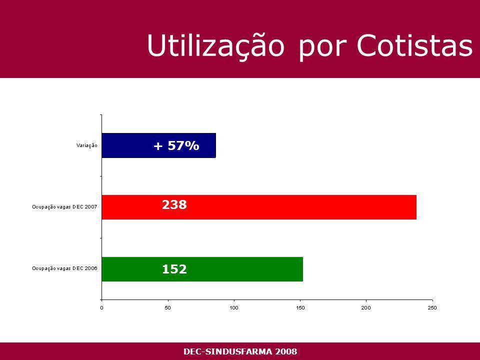 DEC-SINDUSFARMA 2008 Utilização por Cotistas + 57% 152 238