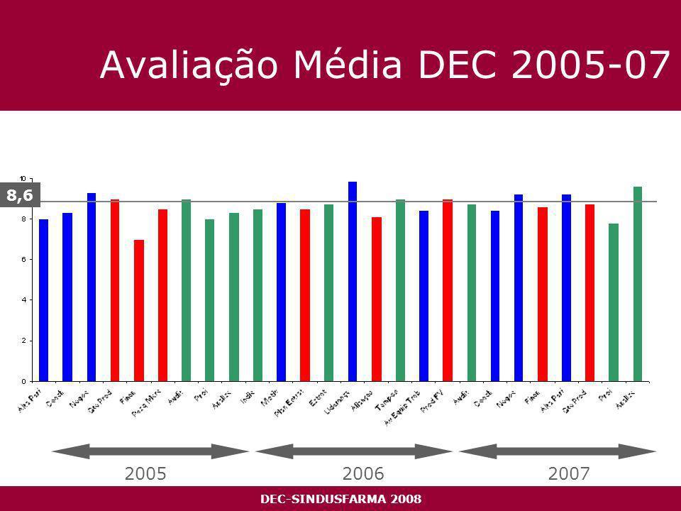 DEC-SINDUSFARMA 2008 Avaliação Média DEC 2005-07 8,6 200520062007