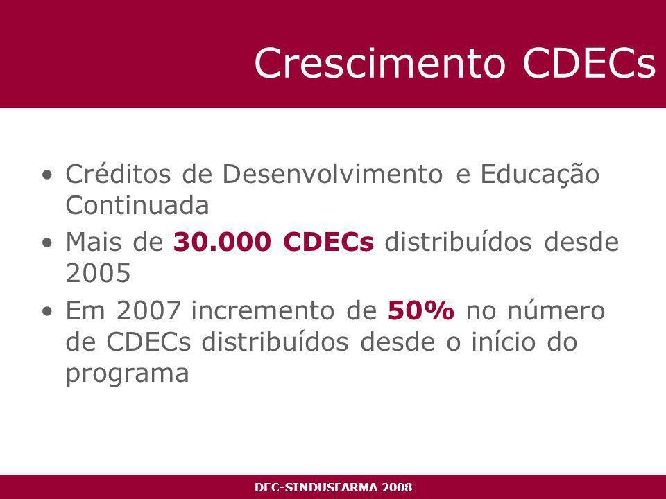 DEC-SINDUSFARMA 2008 Crescimento CDECs Créditos de Desenvolvimento e Educação Continuada Mais de 30.000 CDECs distribuídos desde 2005 Em 2007 incremento de 50% no número de CDECs distribuídos desde o início do programa + 57%