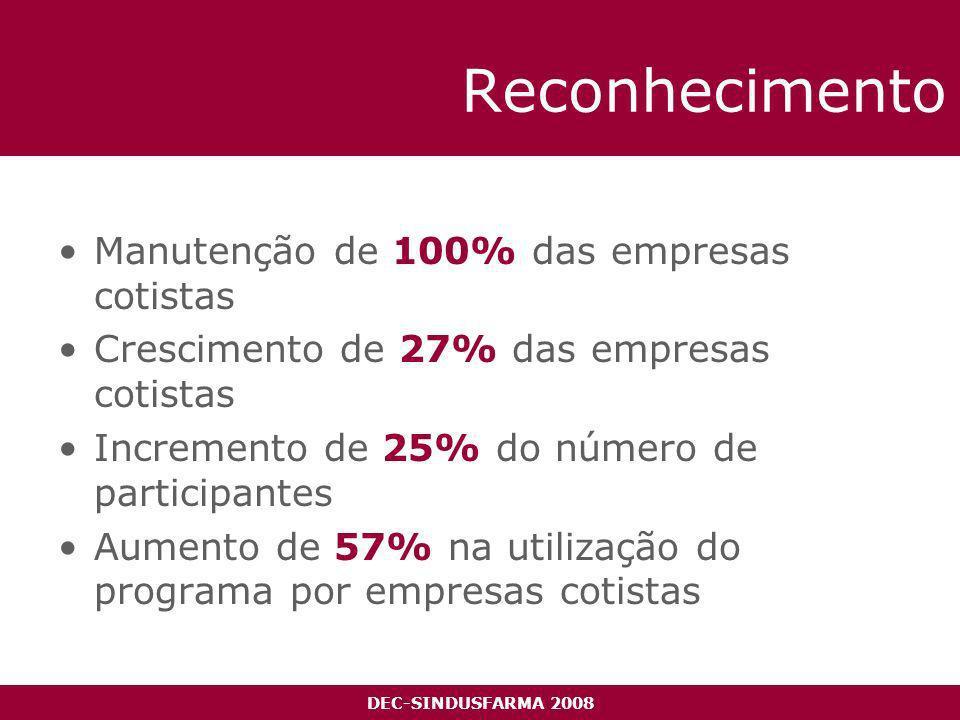 DEC-SINDUSFARMA 2008 Reconhecimento Manutenção de 100% das empresas cotistas Crescimento de 27% das empresas cotistas Incremento de 25% do número de participantes Aumento de 57% na utilização do programa por empresas cotistas + 57%