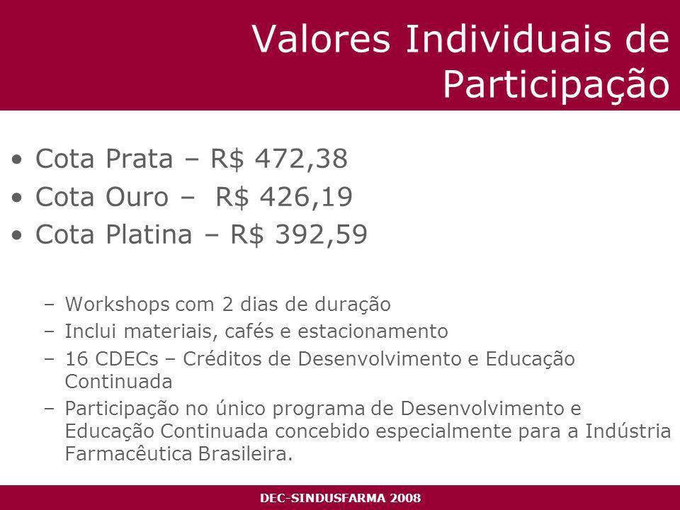 DEC-SINDUSFARMA 2008 Valores Individuais de Participação Cota Prata – R$ 472,38 Cota Ouro – R$ 426,19 Cota Platina – R$ 392,59 –Workshops com 2 dias de duração –Inclui materiais, cafés e estacionamento –16 CDECs – Créditos de Desenvolvimento e Educação Continuada –Participação no único programa de Desenvolvimento e Educação Continuada concebido especialmente para a Indústria Farmacêutica Brasileira.