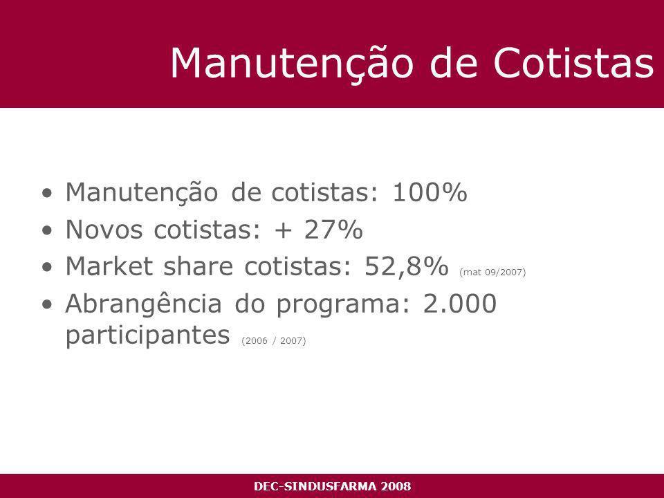 DEC-SINDUSFARMA 2008 Manutenção de Cotistas Manutenção de cotistas: 100% Novos cotistas: + 27% Market share cotistas: 52,8% (mat 09/2007) Abrangência do programa: 2.000 participantes (2006 / 2007)