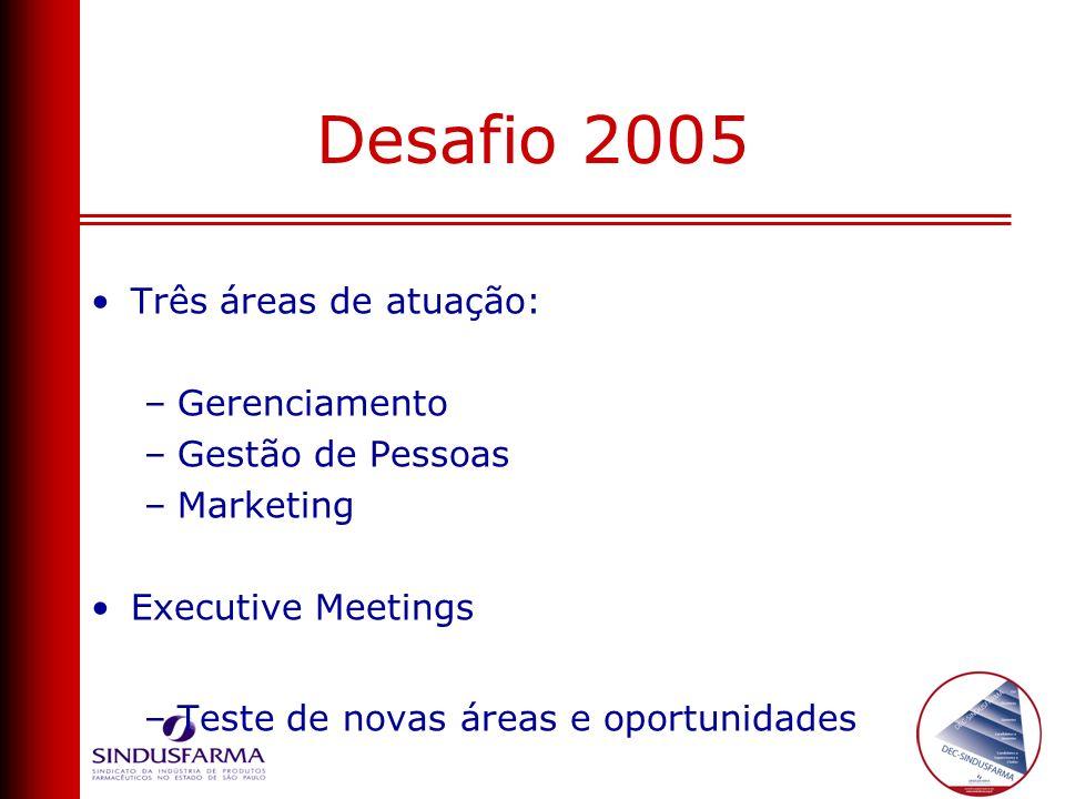Desafio 2005 Três áreas de atuação: –Gerenciamento –Gestão de Pessoas –Marketing Executive Meetings –Teste de novas áreas e oportunidades