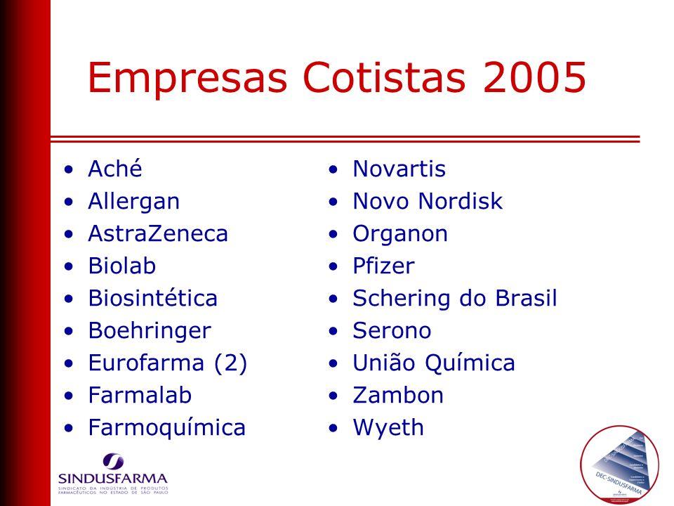 Novartis Novo Nordisk Organon Pfizer Schering do Brasil Serono União Química Zambon Wyeth Aché Allergan AstraZeneca Biolab Biosintética Boehringer Eur