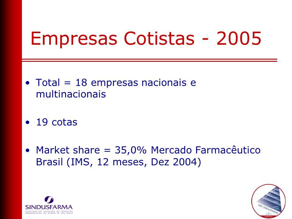 Empresas Cotistas - 2005 Total = 18 empresas nacionais e multinacionais 19 cotas Market share = 35,0% Mercado Farmacêutico Brasil (IMS, 12 meses, Dez