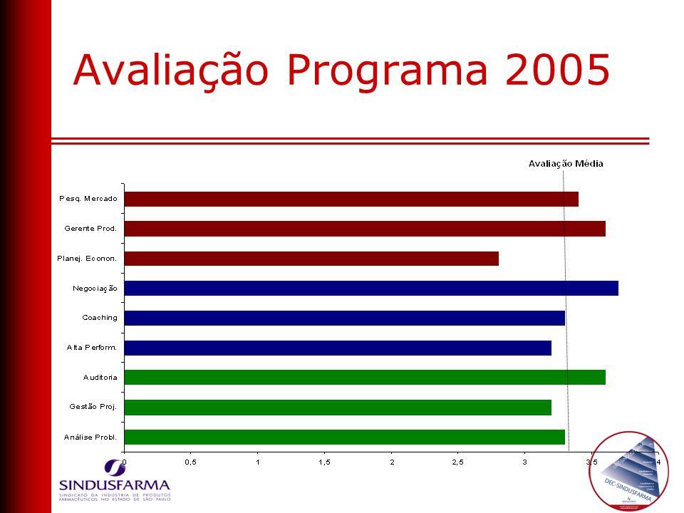 Avaliação Programa 2005