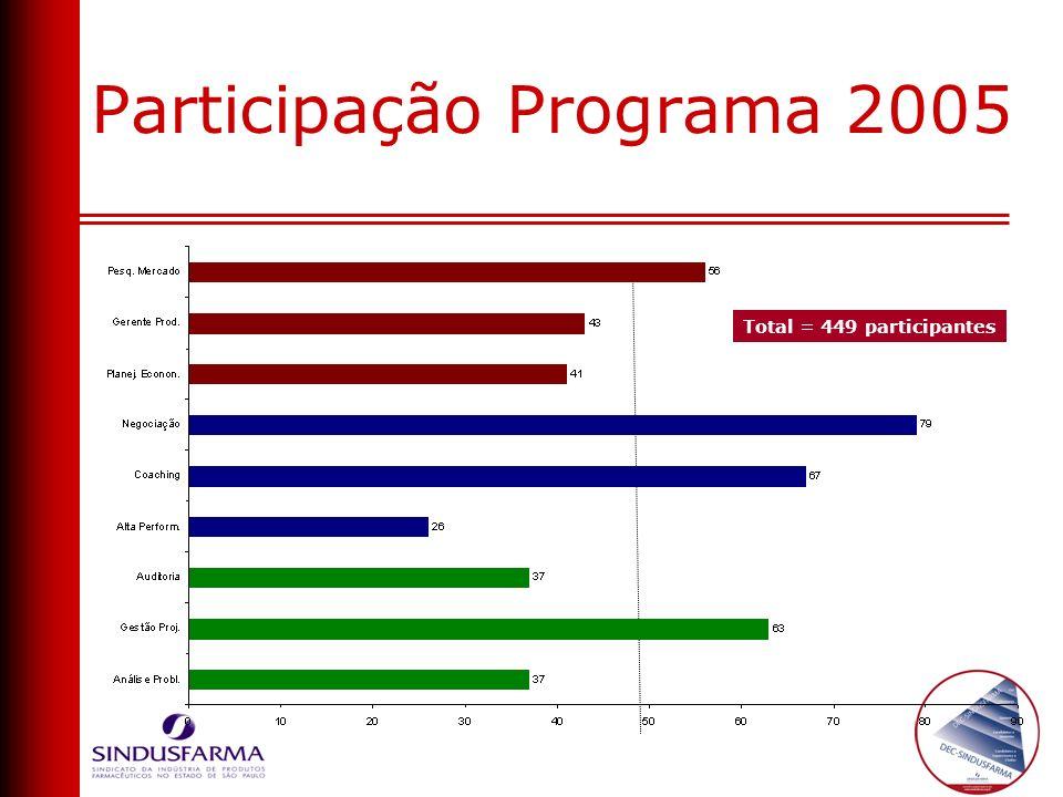 Participação Programa 2005 Total = 449 participantes