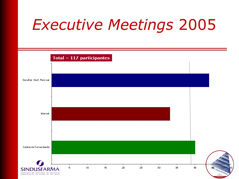 Executive Meetings 2005 Total = 117 participantes