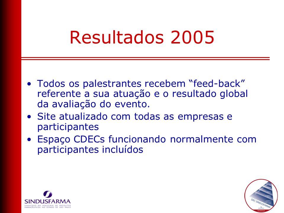 Resultados 2005 Todos os palestrantes recebem feed-back referente a sua atuação e o resultado global da avaliação do evento. Site atualizado com todas
