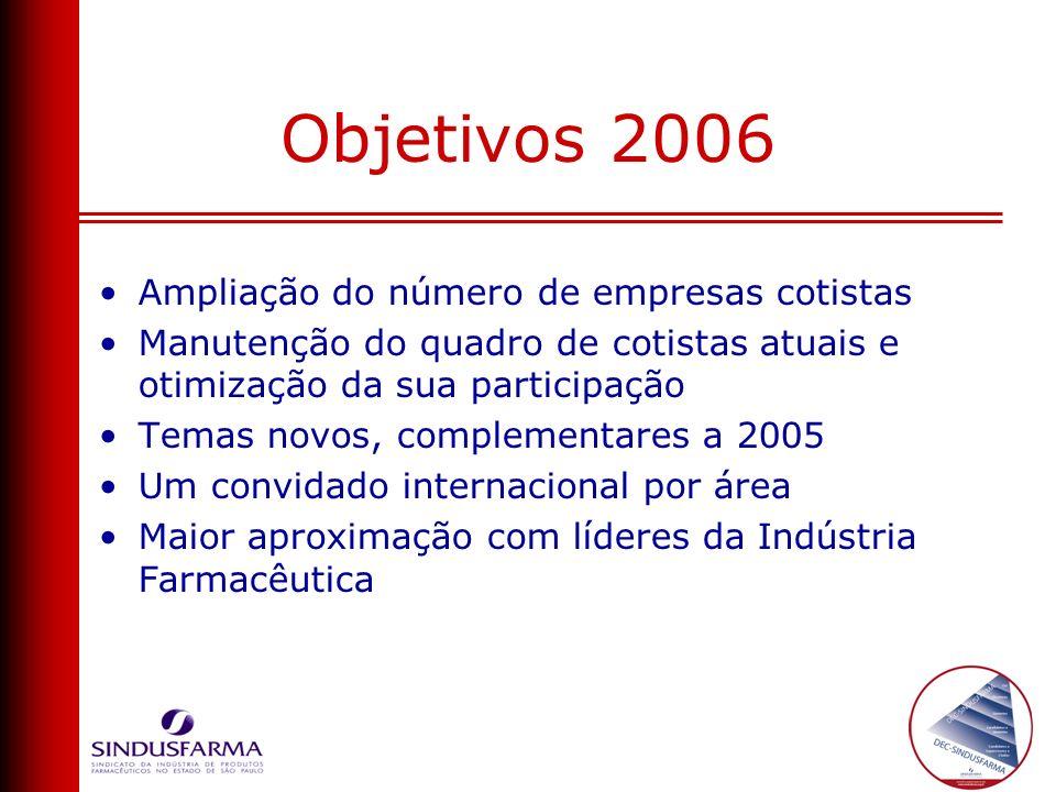 Objetivos 2006 Ampliação do número de empresas cotistas Manutenção do quadro de cotistas atuais e otimização da sua participação Temas novos, compleme