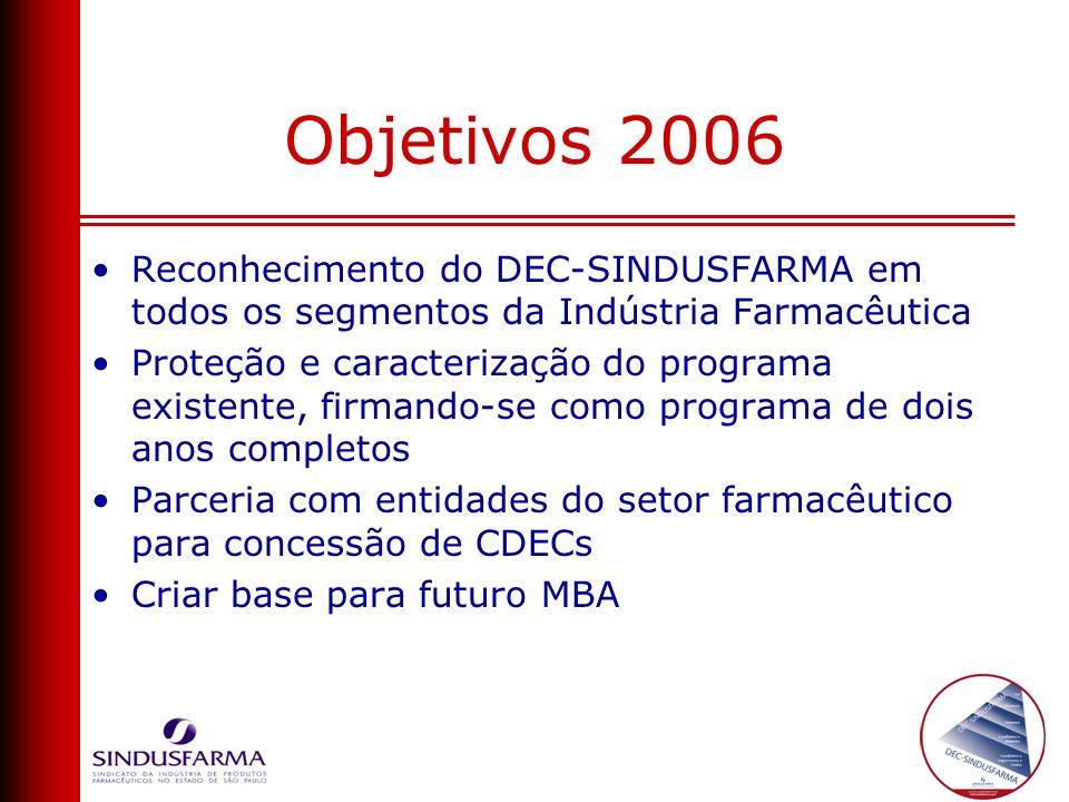 Objetivos 2006 Reconhecimento do DEC-SINDUSFARMA em todos os segmentos da Indústria Farmacêutica Proteção e caracterização do programa existente, firm