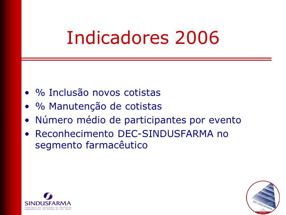Indicadores 2006 % Inclusão novos cotistas % Manutenção de cotistas Número médio de participantes por evento Reconhecimento DEC-SINDUSFARMA no segment