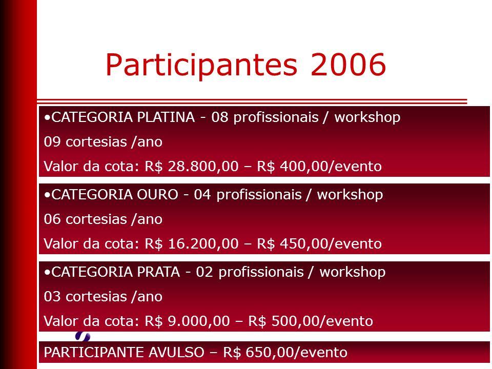 Participantes 2006 CATEGORIA OURO - 04 profissionais / workshop 06 cortesias /ano Valor da cota: R$ 16.200,00 – R$ 450,00/evento CATEGORIA PLATINA - 0