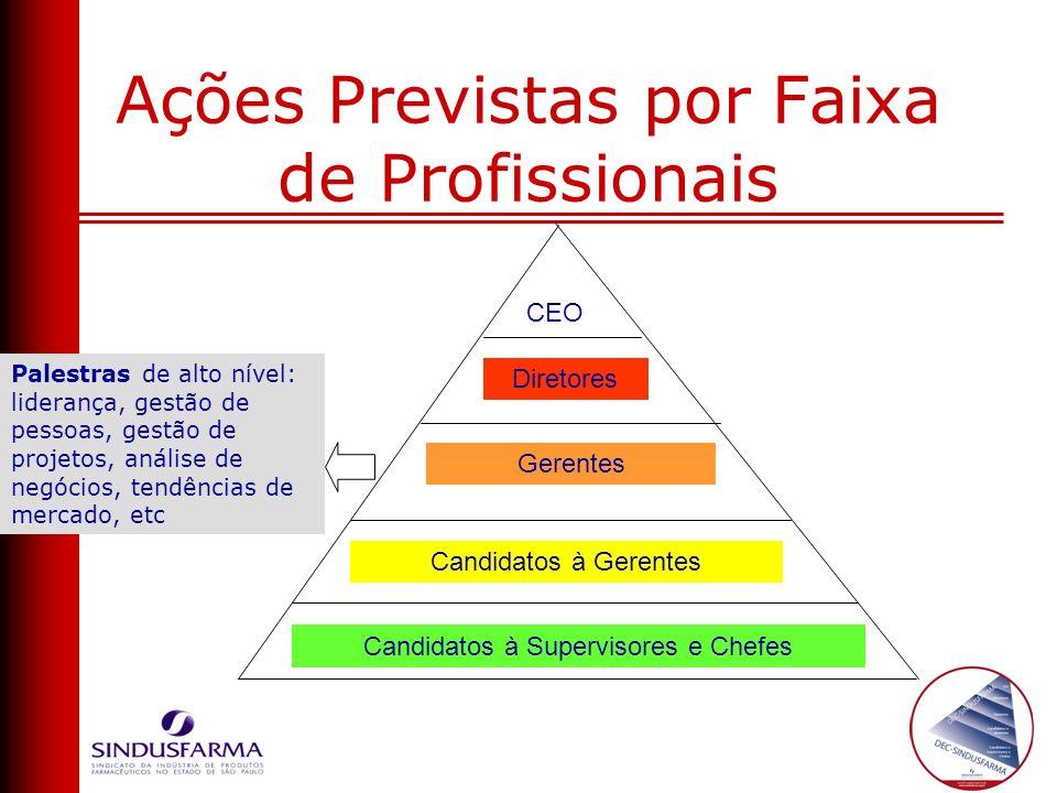 Diretores CEO Palestras de alto nível: liderança, gestão de pessoas, gestão de projetos, análise de negócios, tendências de mercado, etc Gerentes Cand