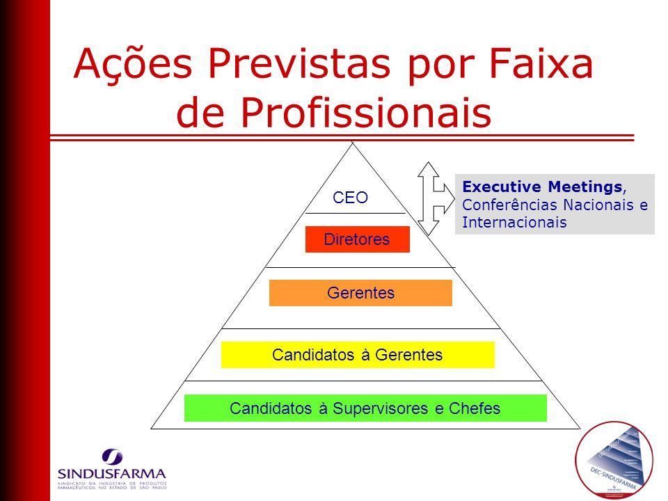 Diretores CEO Gerentes Candidatos à Gerentes Candidatos à Supervisores e Chefes Executive Meetings, Conferências Nacionais e Internacionais Ações Prev