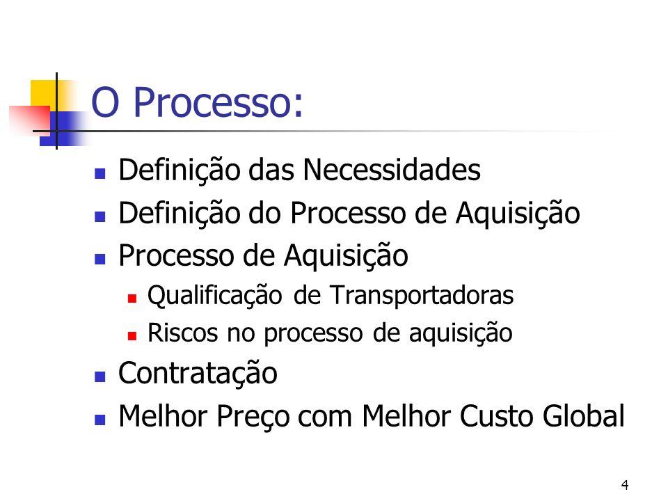 4 O Processo: Definição das Necessidades Definição do Processo de Aquisição Processo de Aquisição Qualificação de Transportadoras Riscos no processo d