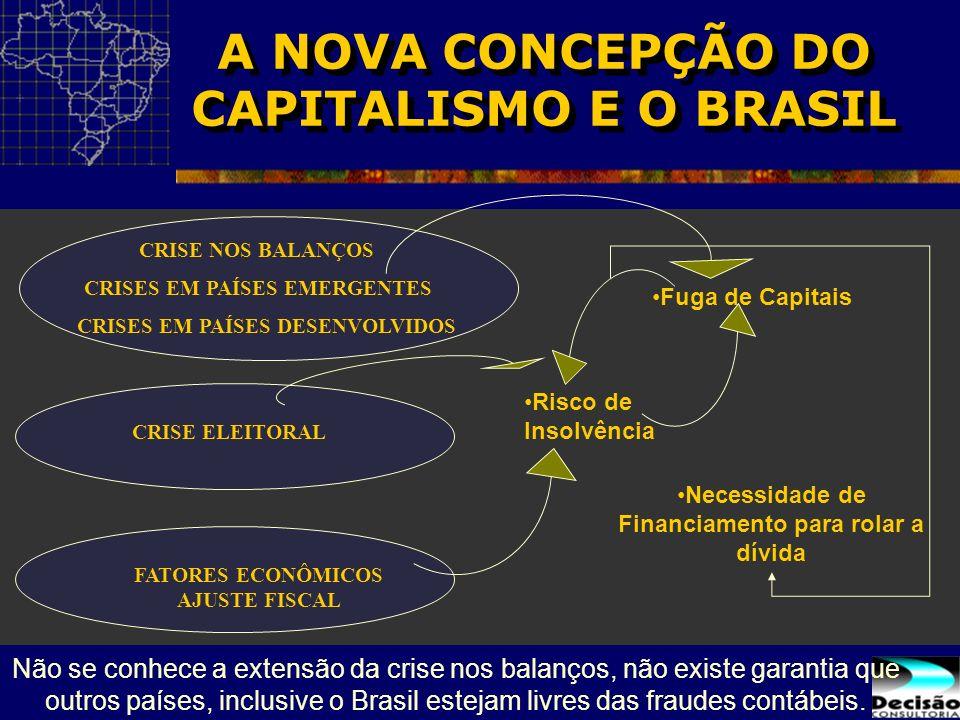Necessidade de Financiamento para rolar a dívida CRISE NOS BALANÇOS Risco de Insolvência Fuga de Capitais CRISE ELEITORAL CRISES EM PAÍSES EMERGENTES