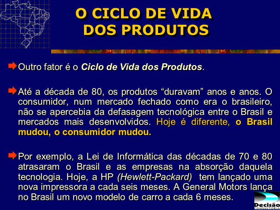 O CICLO DE VIDA DOS PRODUTOS Outro fator é o Ciclo de Vida dos Produtos. Até a década de 80, os produtos duravam anos e anos. O consumidor, num mercad