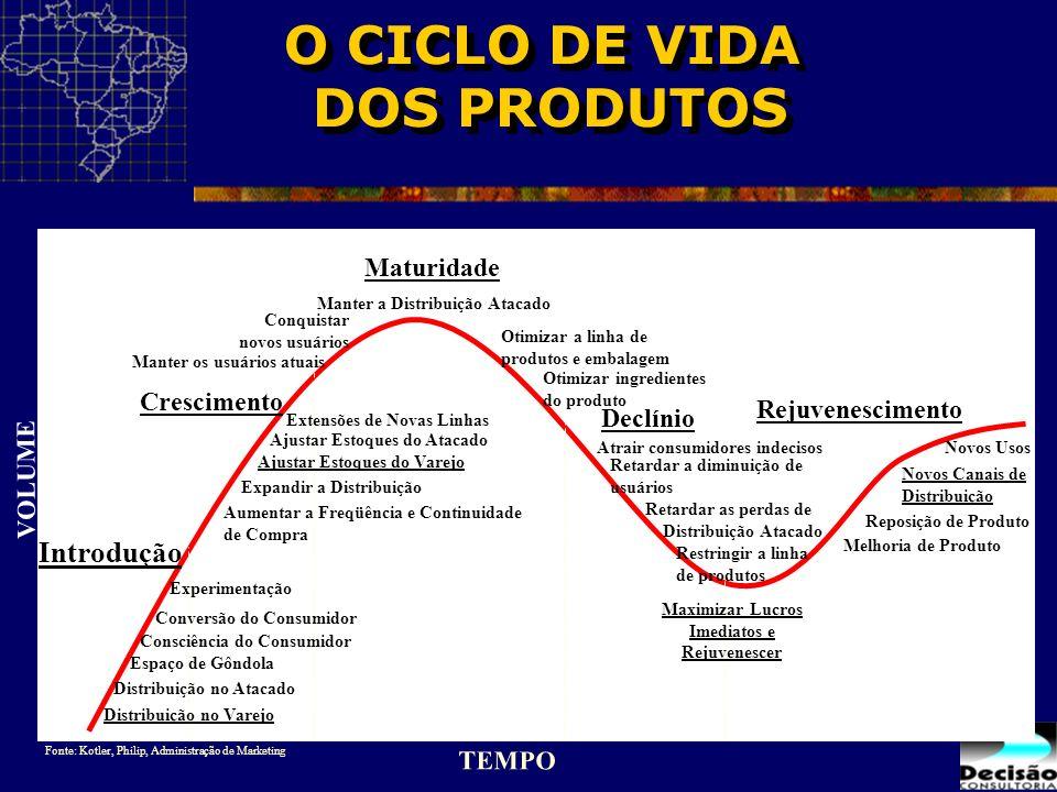 VOLUME TEMPO Introdução Distribuição no Varejo Distribuição no Atacado Espaço de Gôndola Experimentação Consciência do Consumidor Conversão do Consumi