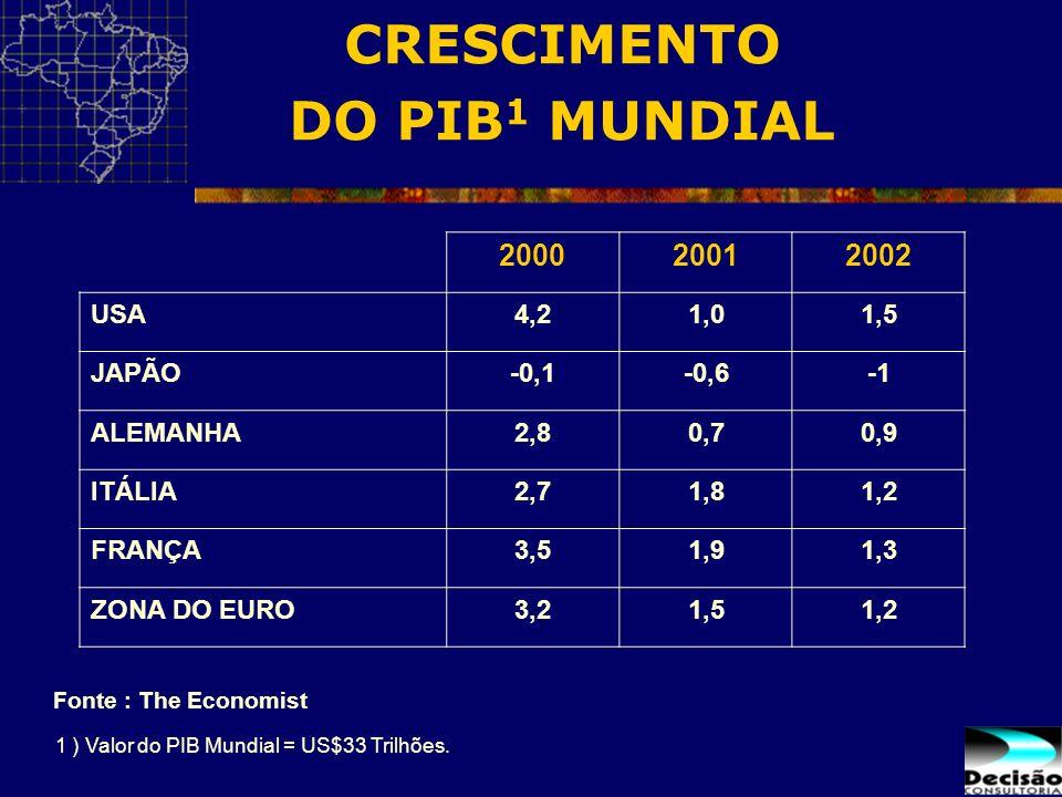 CRESCIMENTO DO PIB 1 MUNDIAL 1 ) Valor do PIB Mundial = US$33 Trilhões. Fonte : The Economist 200020012002 USA4,21,01,5 JAPÃO-0,1-0,6 ALEMANHA2,80,70,