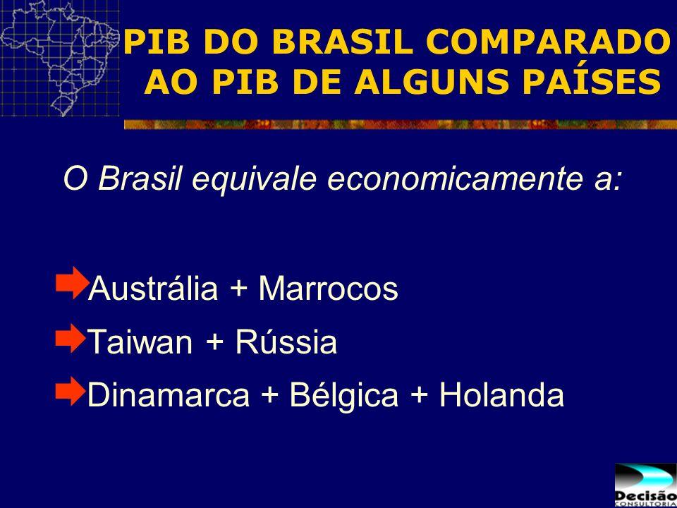 PIB DO BRASIL COMPARADO AO PIB DE ALGUNS PAÍSES O Brasil equivale economicamente a: Austrália + Marrocos Taiwan + Rússia Dinamarca + Bélgica + Holanda