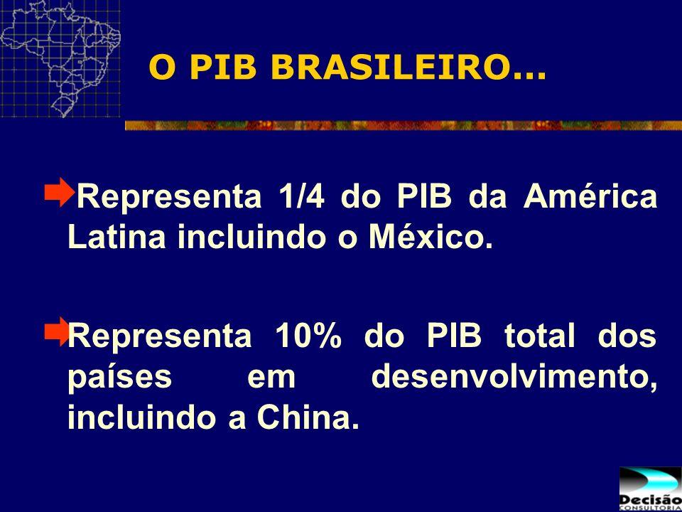O PIB BRASILEIRO... Representa 1/4 do PIB da América Latina incluindo o México. Representa 10% do PIB total dos países em desenvolvimento, incluindo a