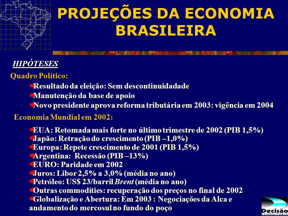 PROJEÇÕES DA ECONOMIA BRASILEIRA EUA: Retomada mais forte no último trimestre de 2002 (PIB 1,5%) Japão: Retração do crescimento (PIB –1,0%) Europa: Re