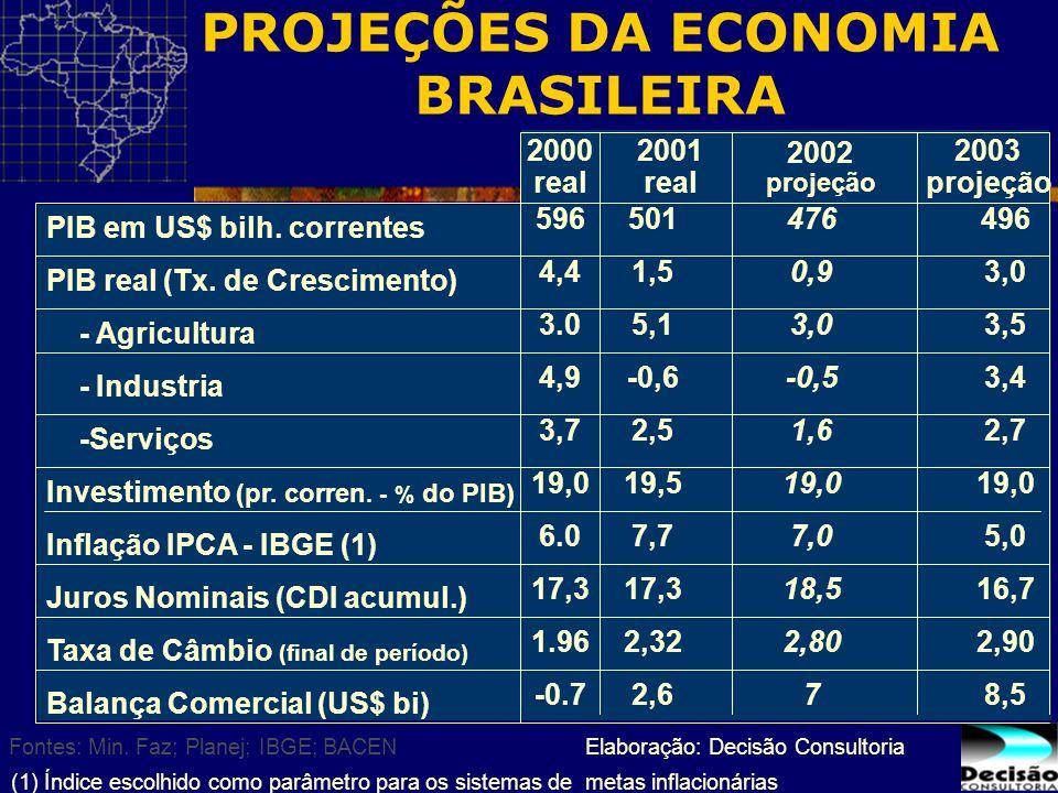 496 3,0 3,5 3,4 2,7 19,0 5,0 16,7 2,90 8,5 PIB em US$ bilh. correntes PIB real (Tx. de Crescimento) - Agricultura - Industria -Serviços Investimento (