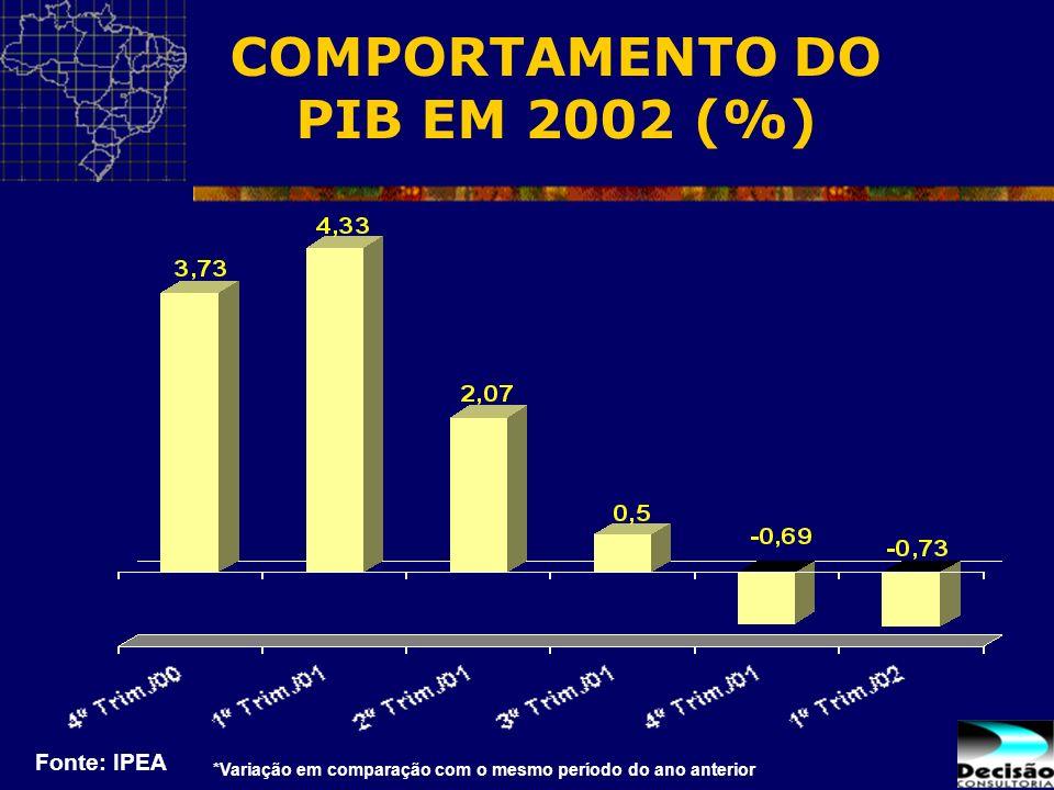 COMPORTAMENTO DO PIB EM 2002 (%) Fonte: IPEA *Variação em comparação com o mesmo período do ano anterior
