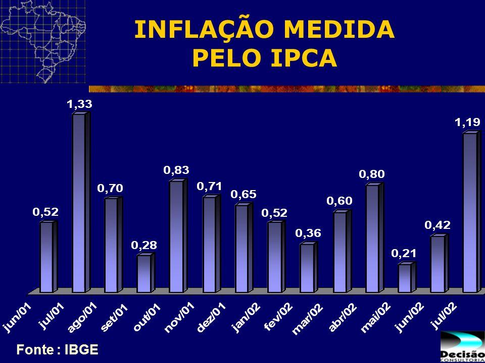 INFLAÇÃO MEDIDA PELO IPCA Fonte : IBGE