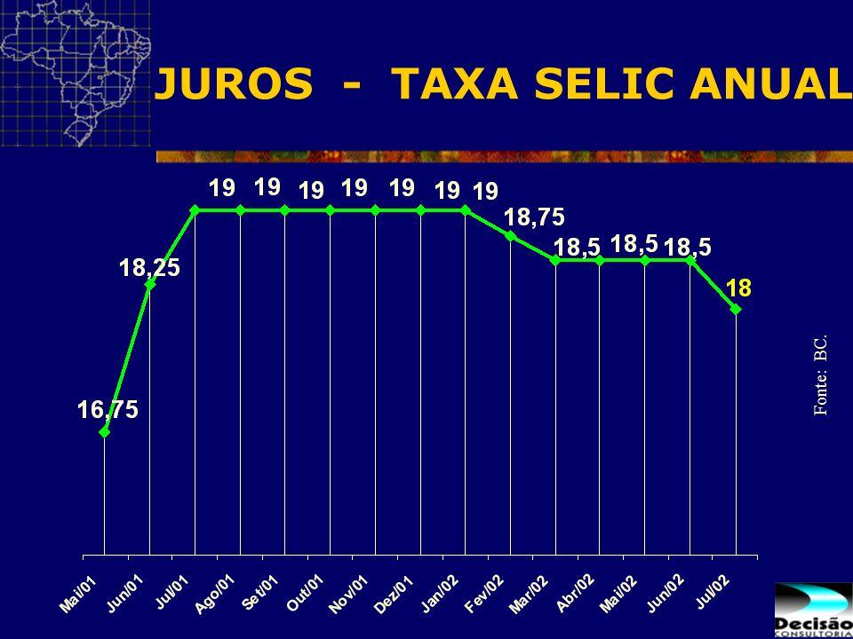 JUROS - TAXA SELIC ANUAL Fonte: BC.