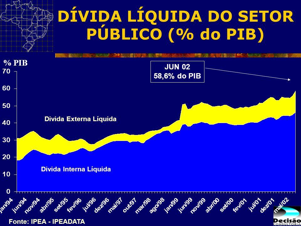 DÍVIDA LÍQUIDA DO SETOR PÚBLICO (% do PIB) Divida Interna Líquida Divida Externa Líquida Fonte: IPEA - IPEADATA JUN 02 58,6% do PIB % PIB