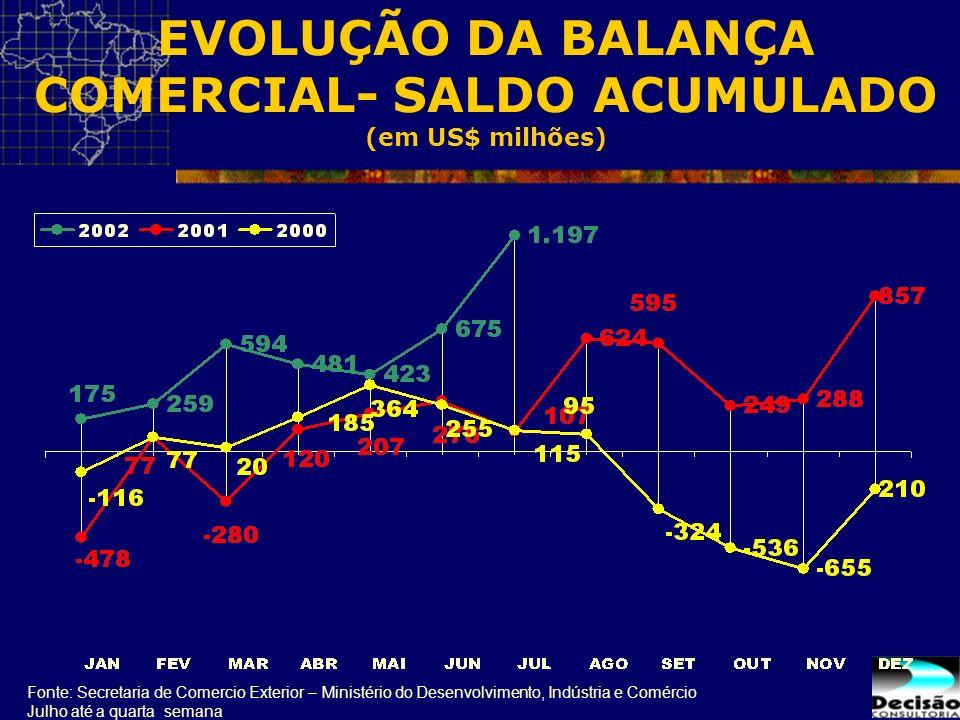 EVOLUÇÃO DA BALANÇA COMERCIAL- SALDO ACUMULADO (em US$ milhões) Fonte: Secretaria de Comercio Exterior – Ministério do Desenvolvimento, Indústria e Co